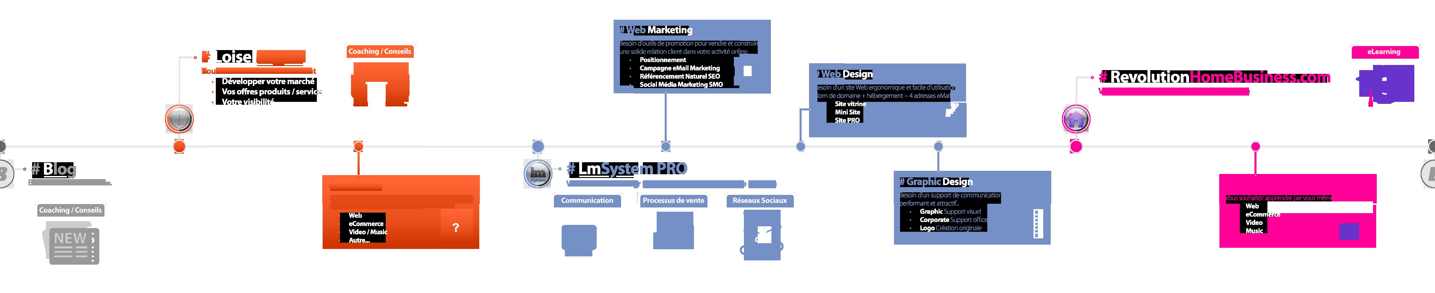 Loisel Miguel solutions Web Marketing &Communication. Consulting & Créations Graphique. Intégrez les meilleurs Plugins Wordpress Premium dans vos Process de Ventes Stratégiques.